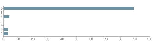 Chart?cht=bhs&chs=500x140&chbh=10&chco=6f92a3&chxt=x,y&chd=t:89,0,4,0,0,3,3&chm=t+89%,333333,0,0,10|t+0%,333333,0,1,10|t+4%,333333,0,2,10|t+0%,333333,0,3,10|t+0%,333333,0,4,10|t+3%,333333,0,5,10|t+3%,333333,0,6,10&chxl=1:|other|indian|hawaiian|asian|hispanic|black|white